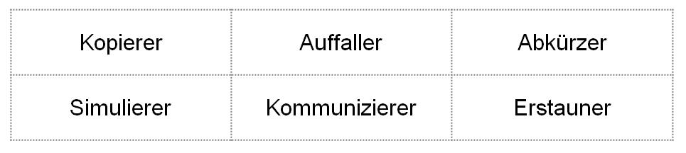 Smartphone-Kategorien